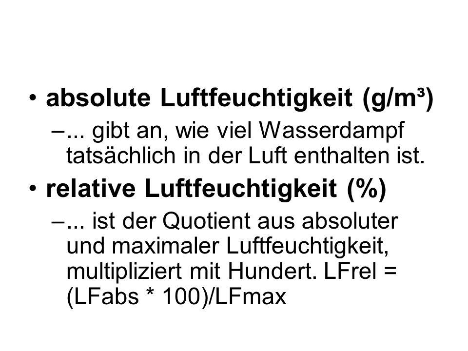 absolute Luftfeuchtigkeit (g/m³)