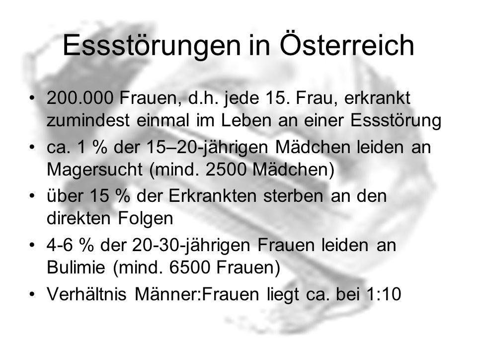 Essstörungen in Österreich
