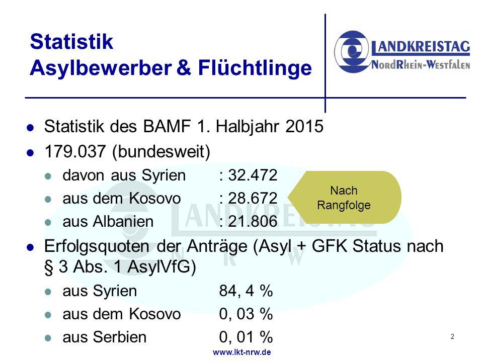 Statistik Asylbewerber & Flüchtlinge
