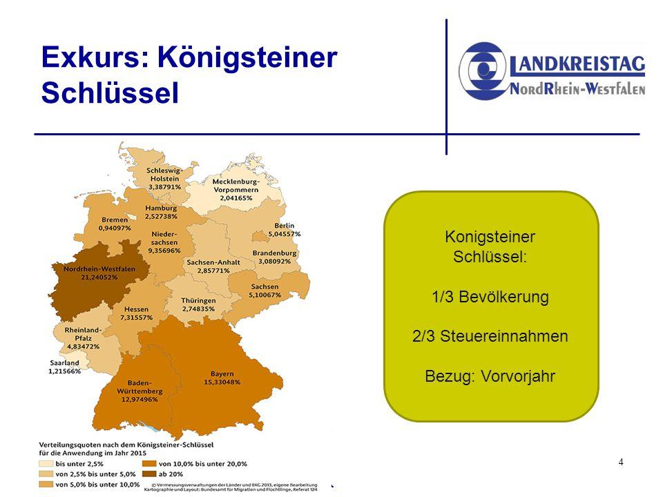 Exkurs: Königsteiner Schlüssel