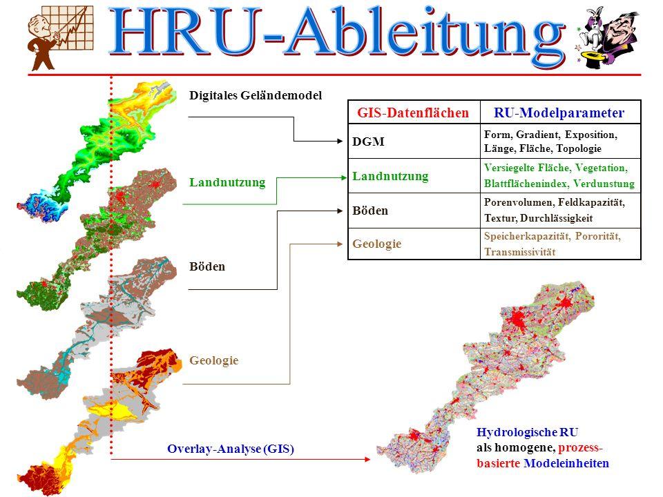 HRU-Ableitung RU-Modelparameter GIS-Datenflächen