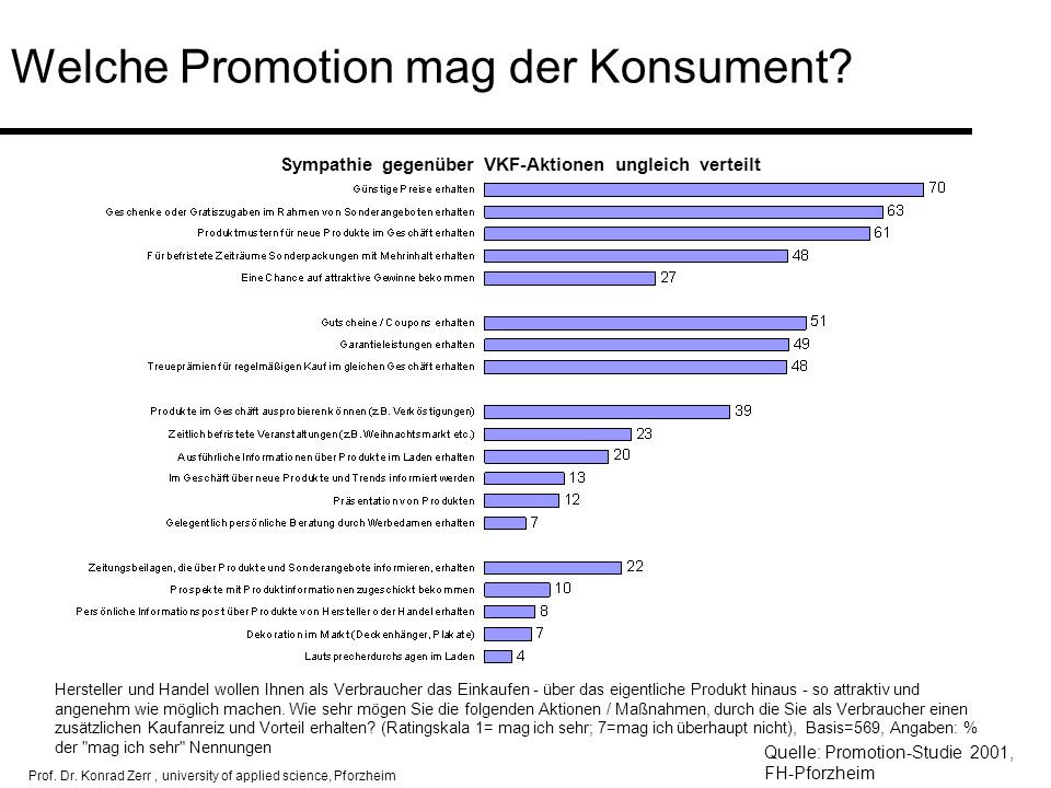 Welche Promotion mag der Konsument