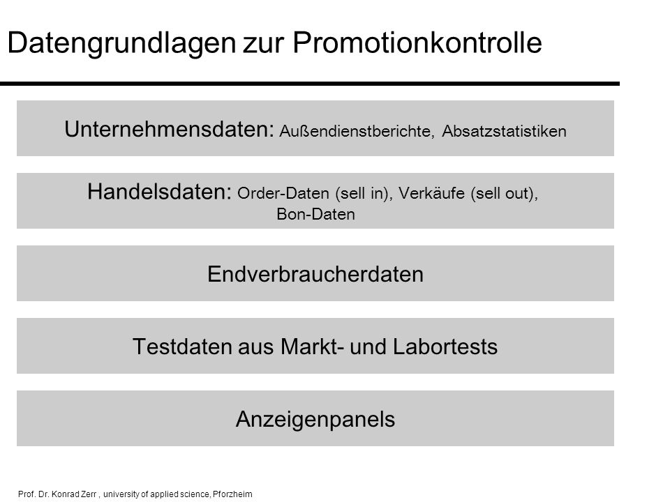 Datengrundlagen zur Promotionkontrolle
