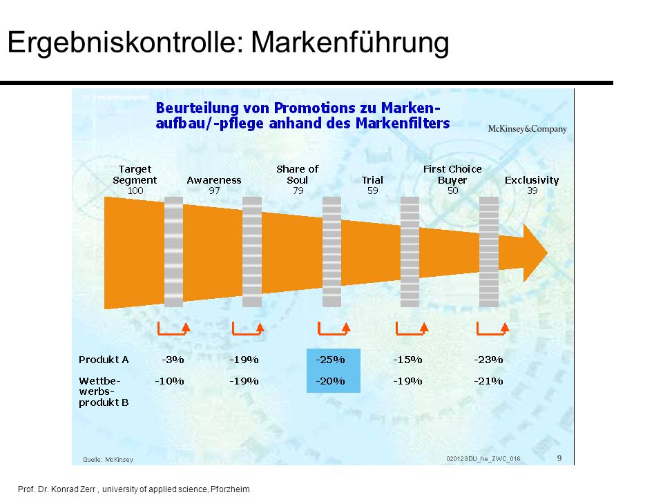 Ergebniskontrolle: Markenführung