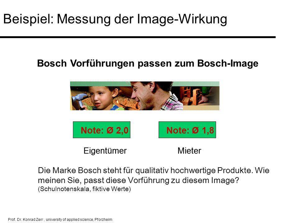 Beispiel: Messung der Image-Wirkung
