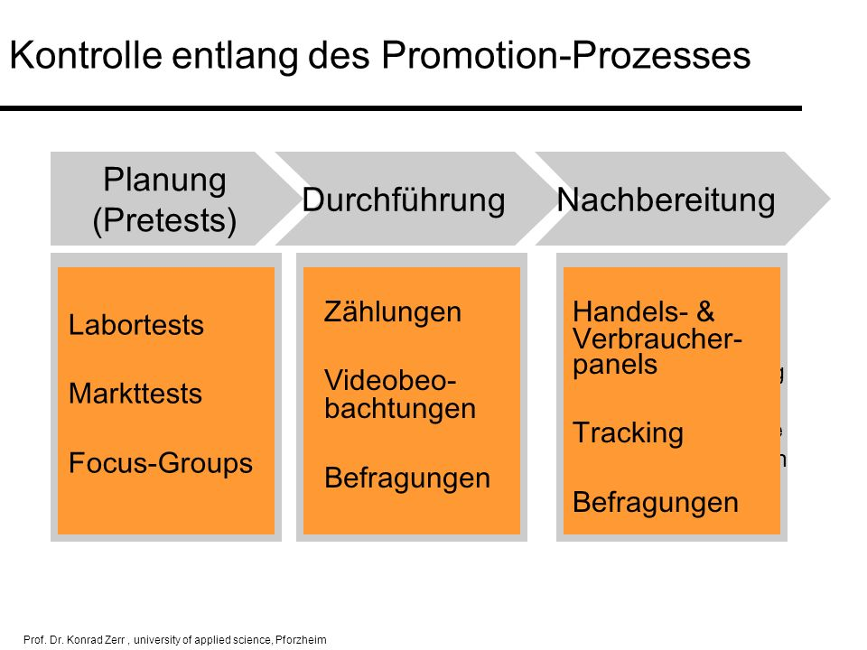 Kontrolle entlang des Promotion-Prozesses