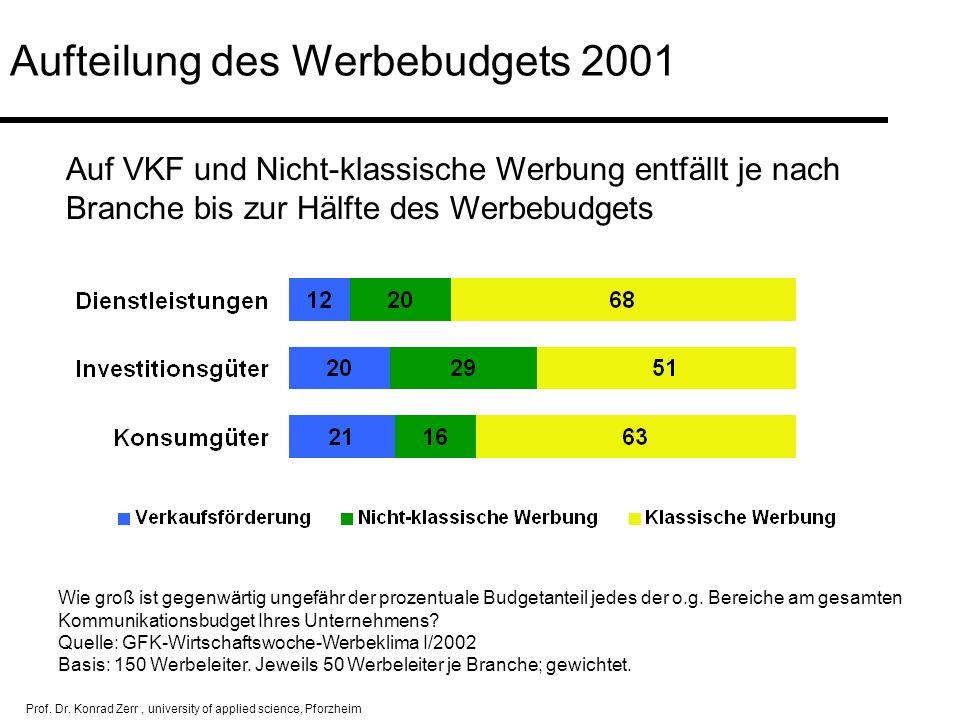 Aufteilung des Werbebudgets 2001