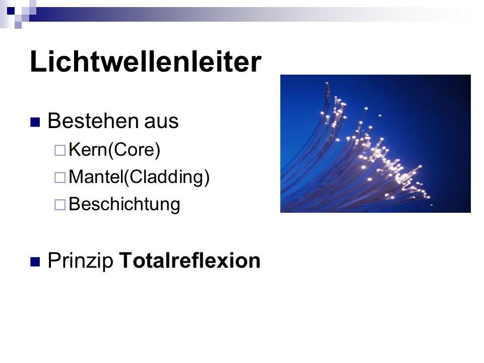 Lichtwellenleiter Bestehen aus Prinzip Totalreflexion Kern(Core)