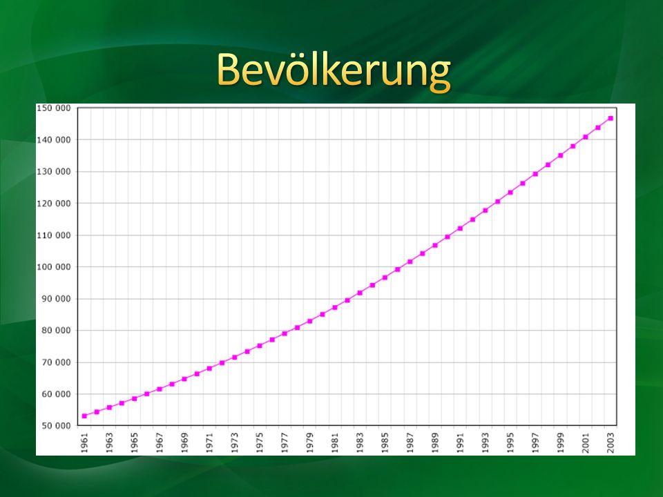 Bevölkerung 153 Millionen Einwohner 1.066 Einwohner pro km²