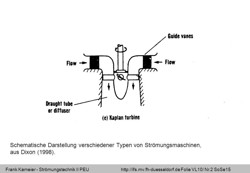 Schematische Darstellung verschiedener Typen von Strömungsmaschinen, aus Dixon (1998).