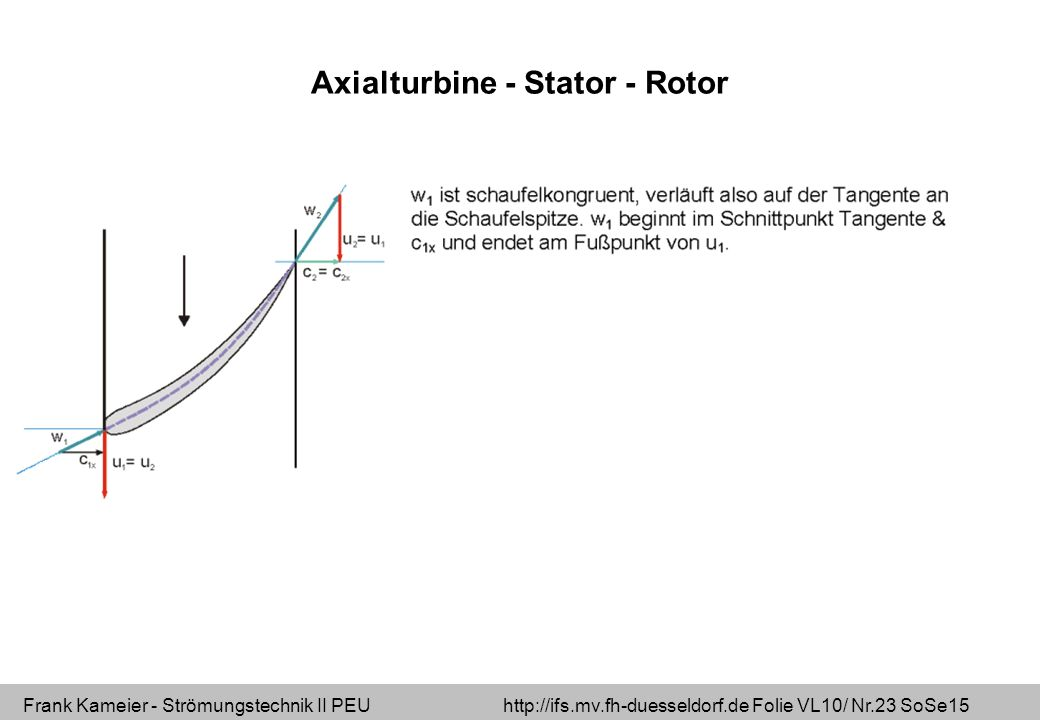 Axialturbine - Stator - Rotor