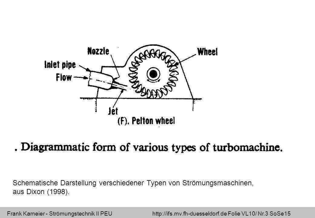 Schematische Darstellung verschiedener Typen von Strömungsmaschinen,