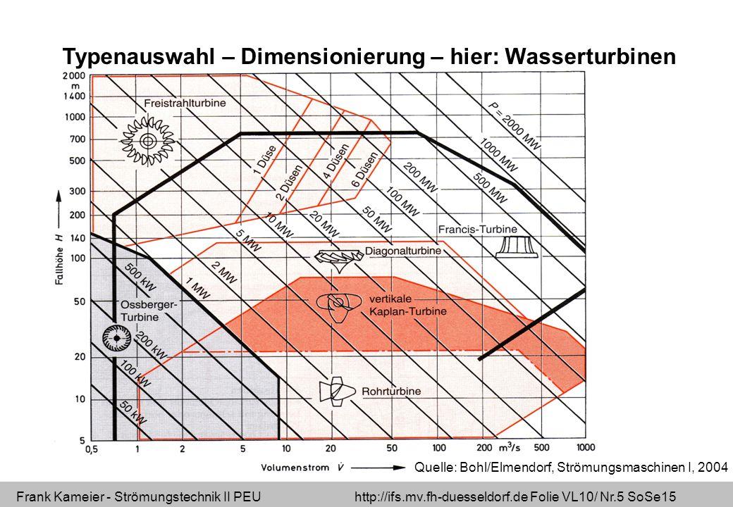 Typenauswahl – Dimensionierung – hier: Wasserturbinen