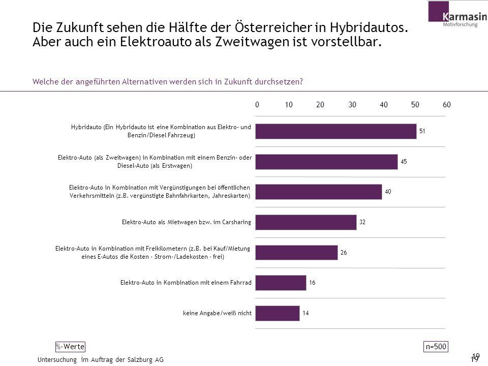 Die Zukunft sehen die Hälfte der Österreicher in Hybridautos