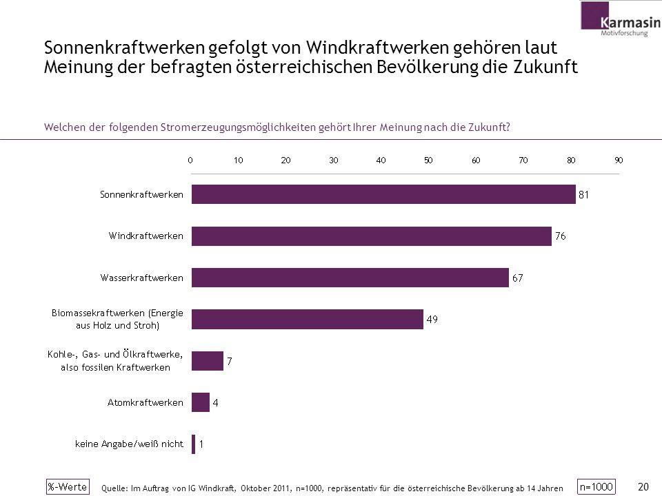 Sonnenkraftwerken gefolgt von Windkraftwerken gehören laut Meinung der befragten österreichischen Bevölkerung die Zukunft