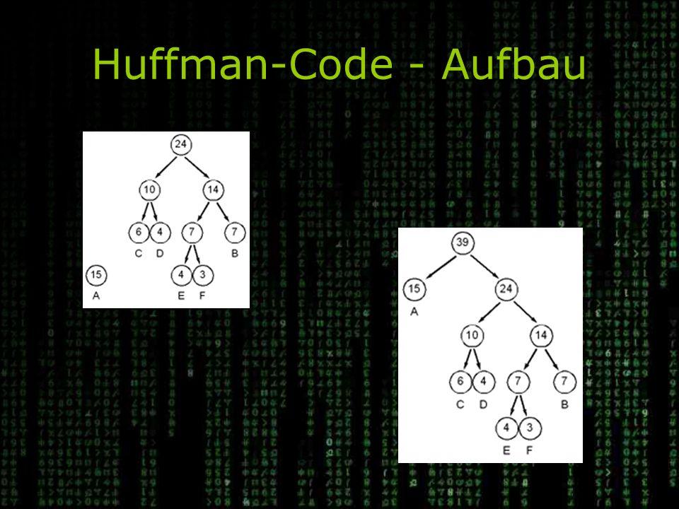 Huffman-Code - Aufbau Die Häufigkeiten 10 und 14 werden zu 24 zusammengefaßt. Der fertige Baum, A:0, B:111, C:100, .., F:1101.