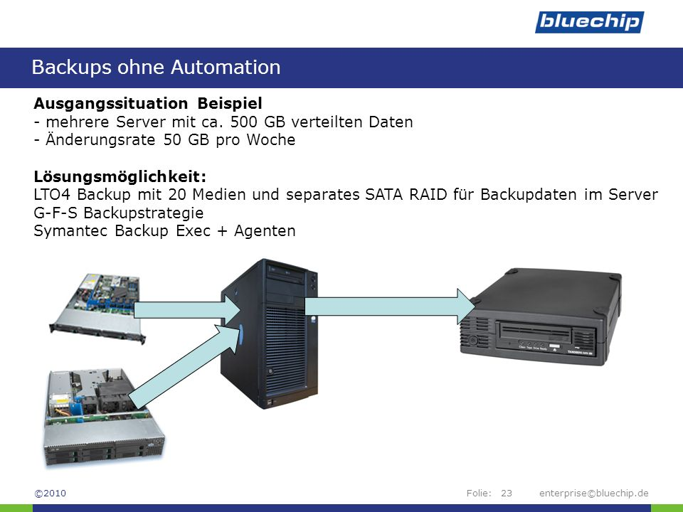 Backups ohne Automation