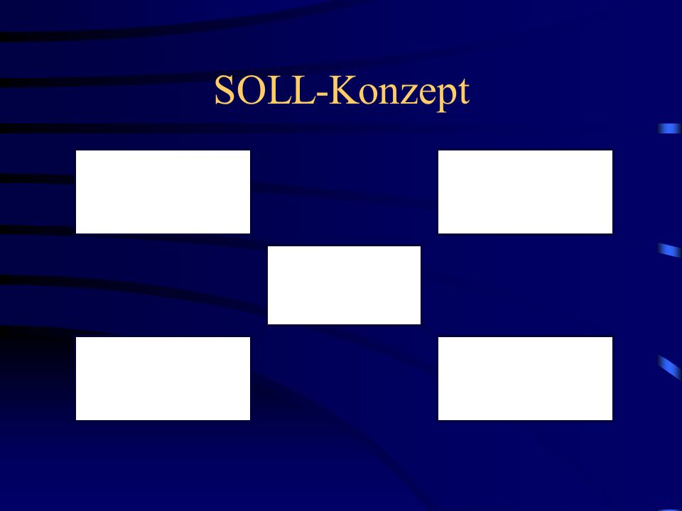 SOLL-Konzept Zielvorgabe Aufgabenanalyse SOLL-Konzept