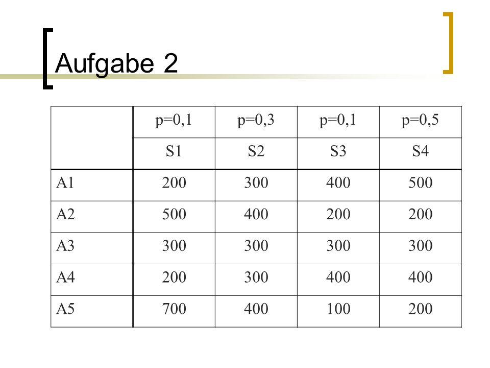 Aufgabe 2 p=0,1 p=0,3 p=0,5 S1 S2 S3 S4 A1 200 300 400 500 A2 A3 A4 A5