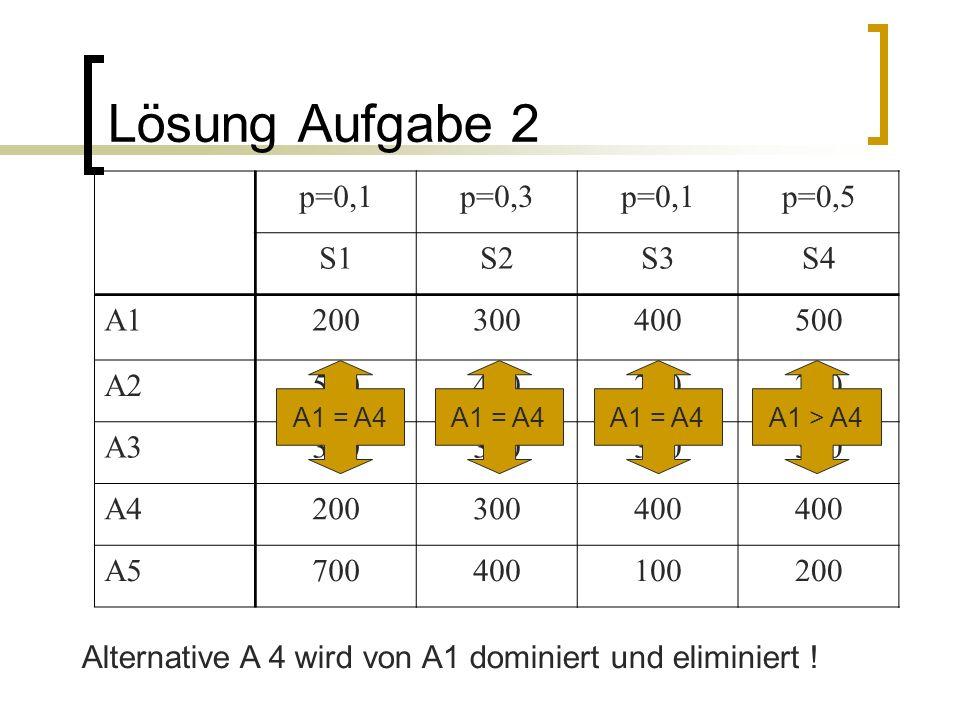 Lösung Aufgabe 2 p=0,1 p=0,3 p=0,5 S1 S2 S3 S4 A1 200 300 400 500 A2