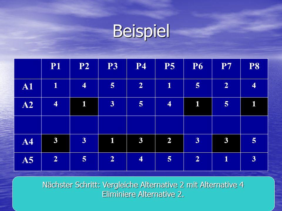 Beispiel P1 P2 P3 P4 P5 P6 P7 P8 A1 A2 A4 A5 1 4 5 2 3