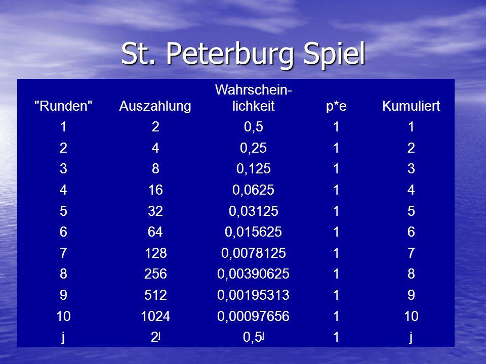 St. Peterburg Spiel Runden Auszahlung Wahrschein- lichkeit p*e