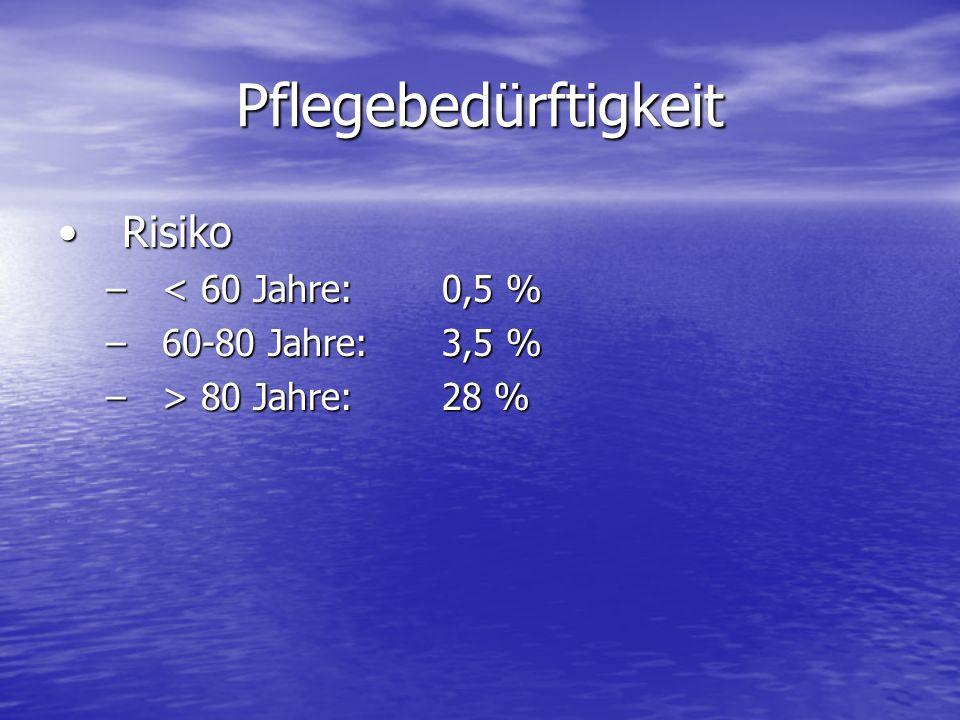 Pflegebedürftigkeit Risiko < 60 Jahre: 0,5 % 60-80 Jahre: 3,5 %