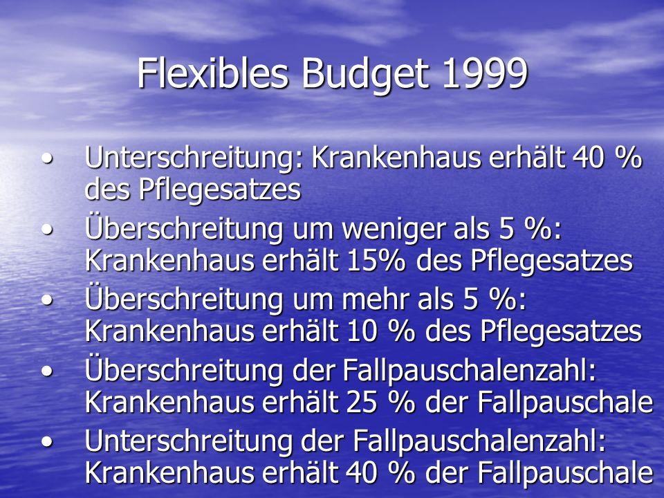Flexibles Budget 1999 Unterschreitung: Krankenhaus erhält 40 % des Pflegesatzes.