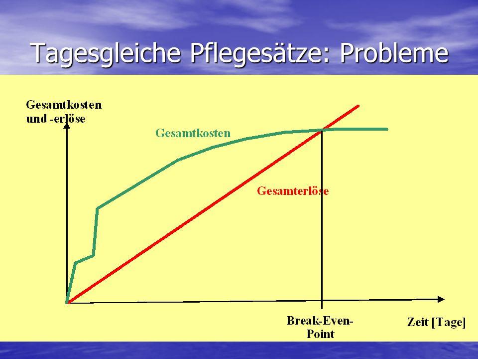 Tagesgleiche Pflegesätze: Probleme