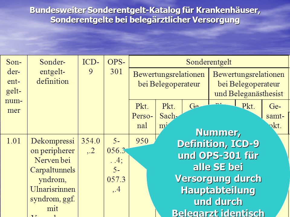 Bundesweiter Sonderentgelt-Katalog für Krankenhäuser, Sonderentgelte bei belegärztlicher Versorgung