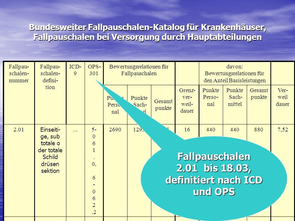 Fallpauschalen 2.01 bis 18.03, definitiert nach ICD und OPS