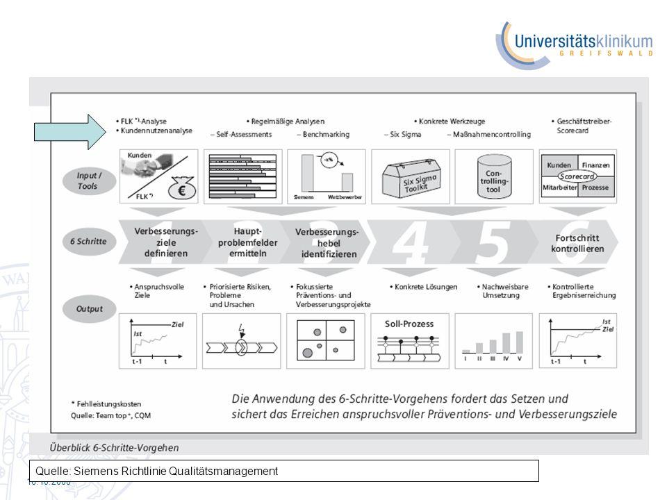 Quelle: Siemens Richtlinie Qualitätsmanagement