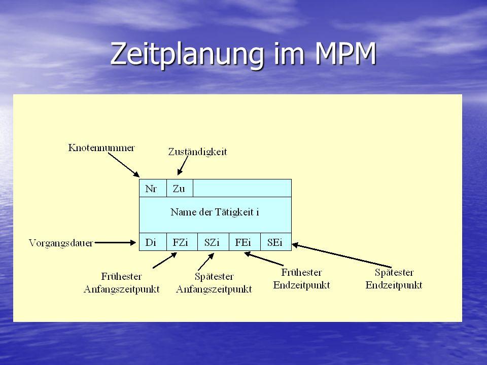 Zeitplanung im MPM