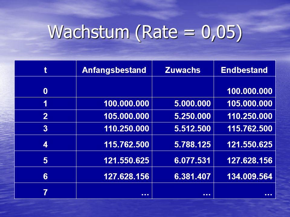 Wachstum (Rate = 0,05) t Anfangsbestand Zuwachs Endbestand 100.000.000