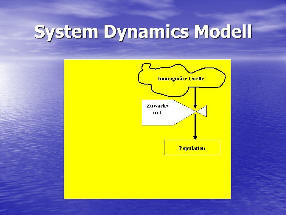 System Dynamics Modell