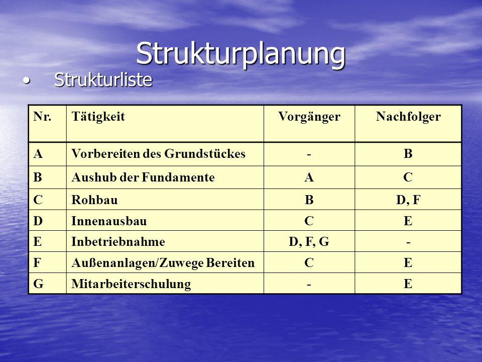 Strukturplanung Strukturliste Nr. Tätigkeit Vorgänger Nachfolger A