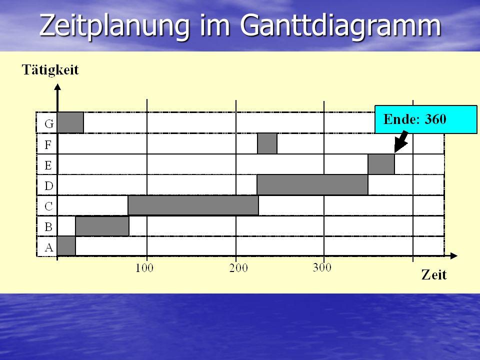 Zeitplanung im Ganttdiagramm