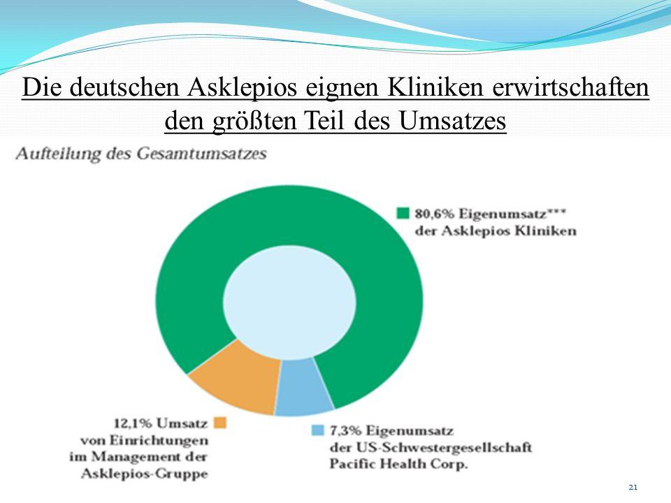 Die deutschen Asklepios eignen Kliniken erwirtschaften den größten Teil des Umsatzes