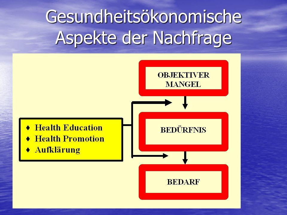 Gesundheitsökonomische Aspekte der Nachfrage