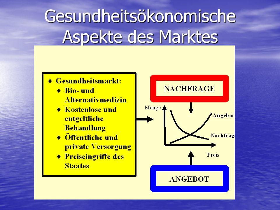 Gesundheitsökonomische Aspekte des Marktes