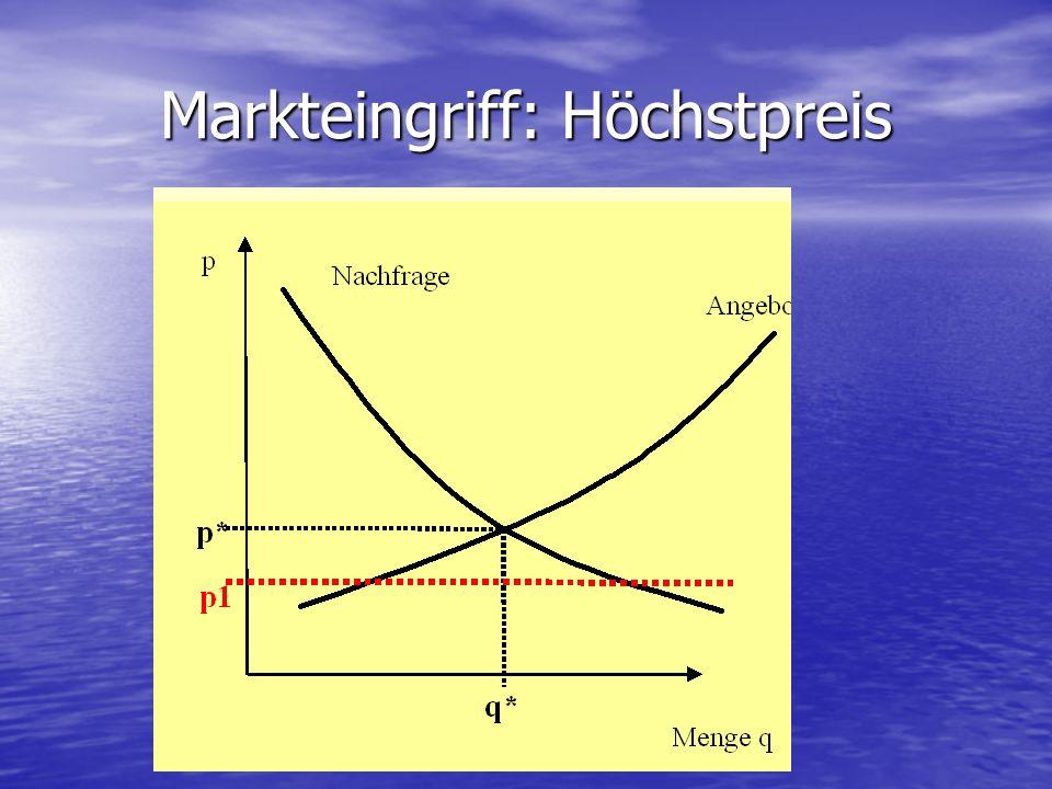 Markteingriff: Höchstpreis
