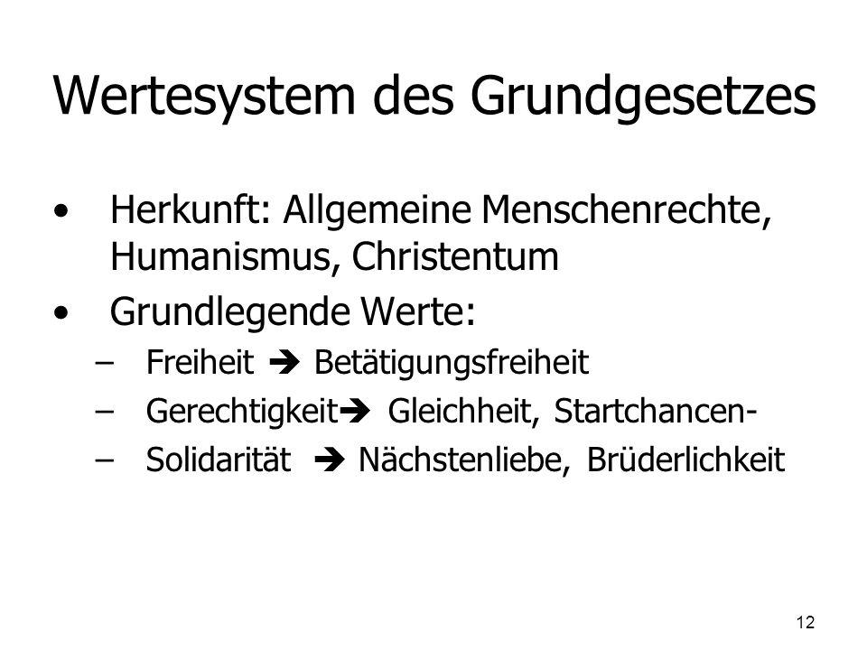Wertesystem des Grundgesetzes