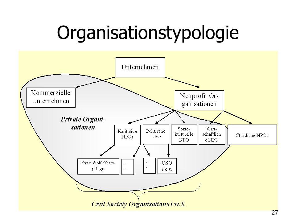Organisationstypologie
