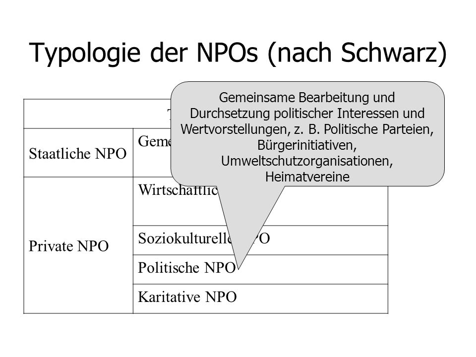 Typologie der NPOs (nach Schwarz)