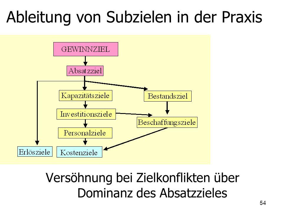 Ableitung von Subzielen in der Praxis
