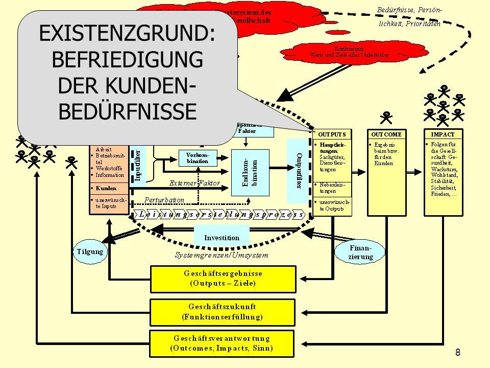 EXISTENZGRUND: BEFRIEDIGUNG DER KUNDEN-BEDÜRFNISSE