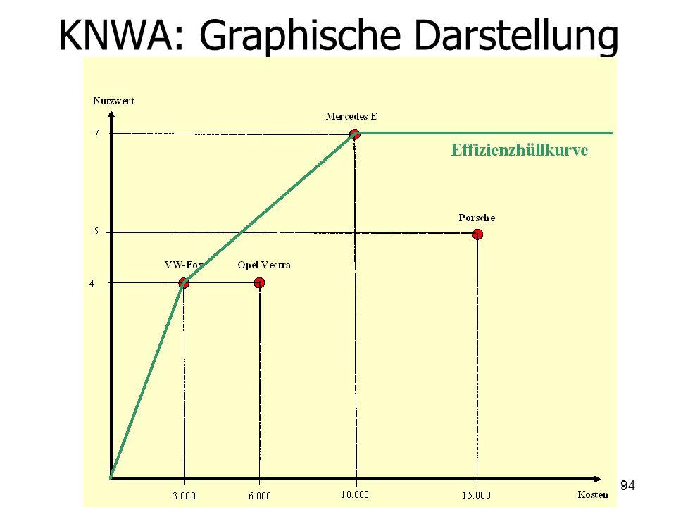 KNWA: Graphische Darstellung