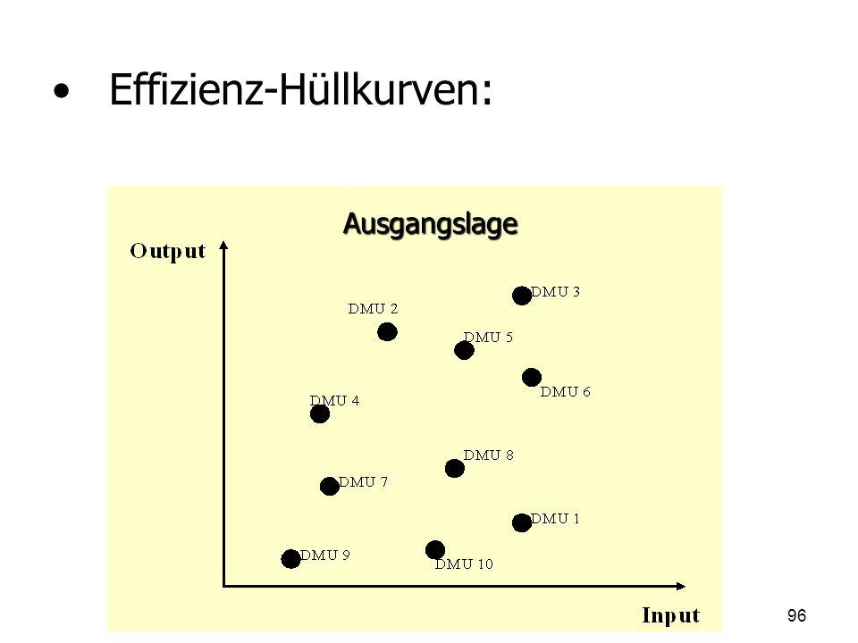 Effizienz-Hüllkurven: