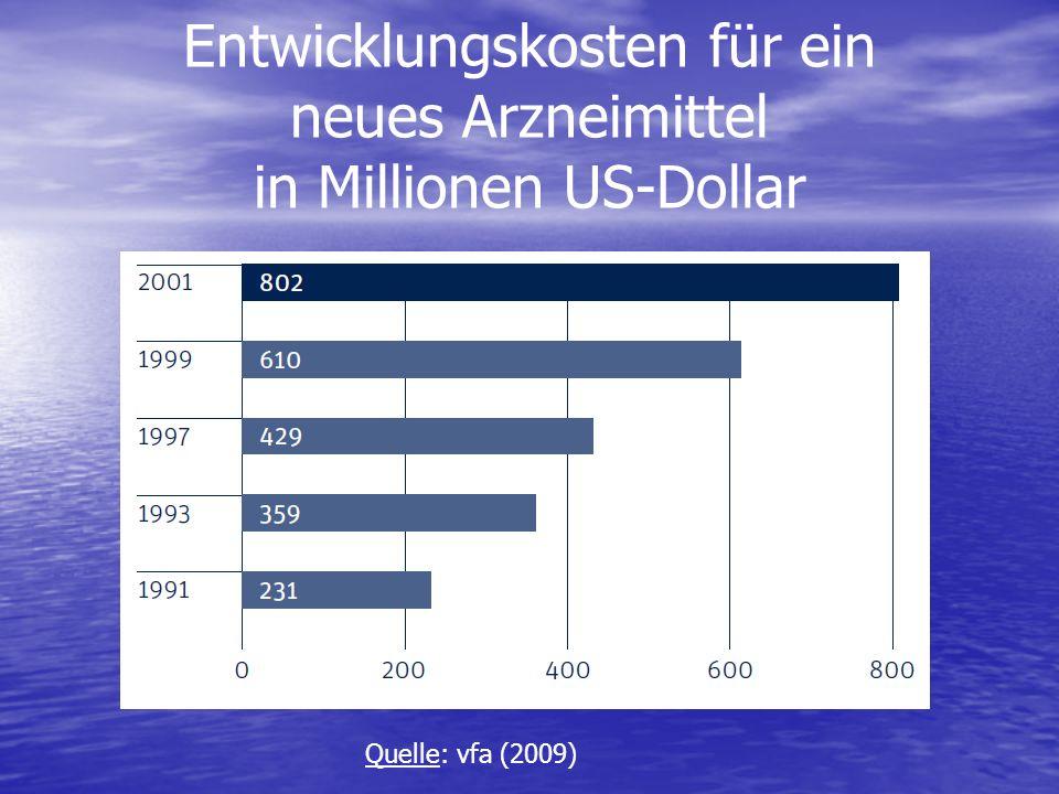 Entwicklungskosten für ein neues Arzneimittel in Millionen US-Dollar