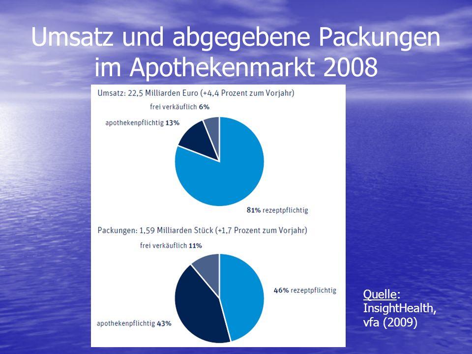 Umsatz und abgegebene Packungen im Apothekenmarkt 2008